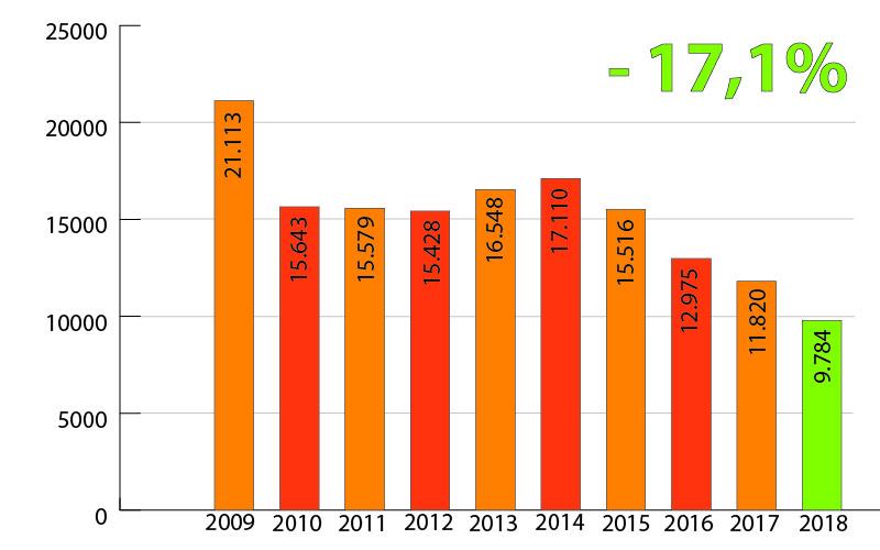 Einbruchstatistik der letzten Jahre